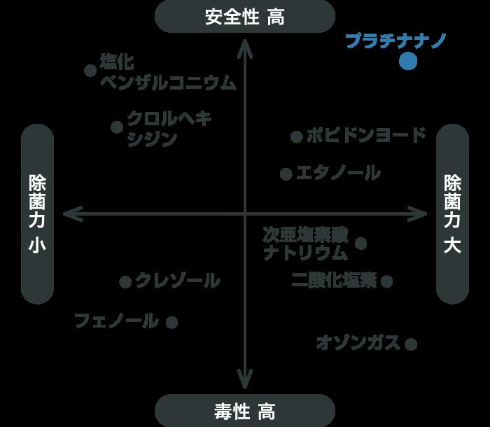 各消毒液の除菌力と安全性グラフ